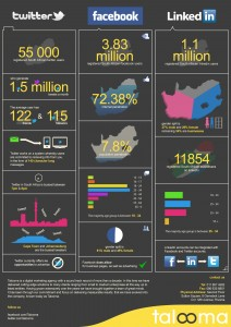 An info graphic showing social media usage
